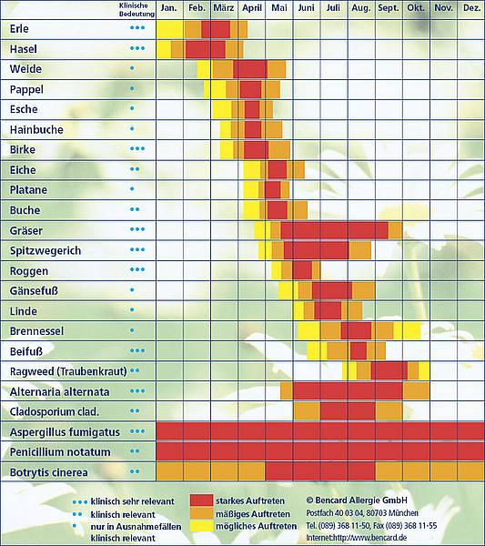Hautarztpraxis am Roseneck - Pollenflugkalender